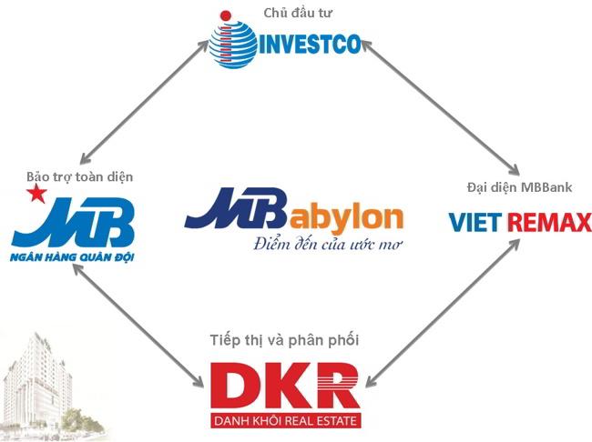 Chủ đầu tư và các đơn vị hơp tác căn hộ MB Babylon